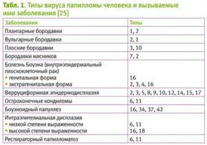 Насколько опасен ВПЧ 39, 44, 66 типов?