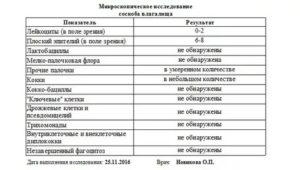 Расшифровка анализа: Z01.4. Гинеколог