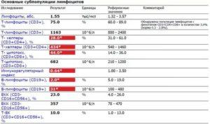 Повышены реактивные лимфоциты