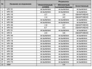 Расшифровка анализов на ВПЧ
