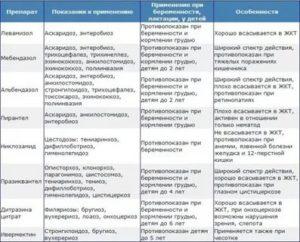 Диф. Диагностика гельминтозов