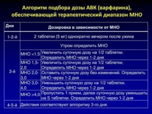Замена Варфарина, контроль МНО