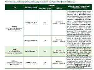 Мутации фолатного цикла и тромбофлебии и беременность