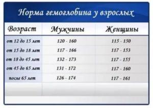 Гемоглобин 150