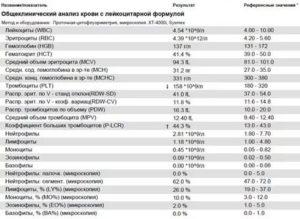 Повышен гемоглобин и повышены лимфоциты
