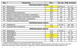 Повышенное соэ, моноциты и температура 37.2