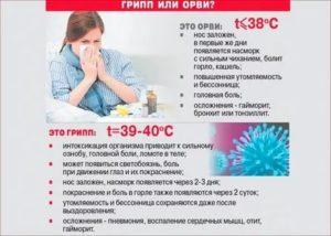 Постоянно болит горло, вечером температура 37