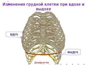 Боли в груди при выдохе
