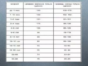 Давление по утрам 160-100 пульс 80-85