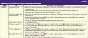Сорвместимость НПВС и антикоагулянтов