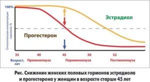 При климаксе в 60лет можно ли принимать гормоны