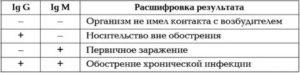 Расшифровка анализа lgG