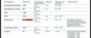 Повышен уровень фибриногена, РФМК, замедлен фибринолиз