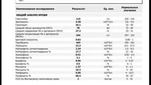 Повышены эритроциты, моноциты, эозинофилы и соэ