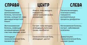 Боли в правом боку и температура