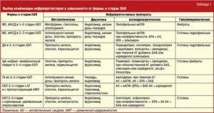 Совместимость лекарств от давления со статинами
