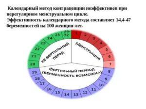 Возможно ли забеременеть на 24 день цикла?