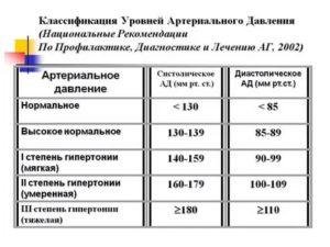 Давление135 на 65