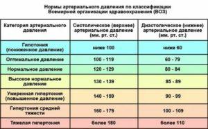 После давления 170-220/115-120 давление 100-110/70-80. Нормально ли это?