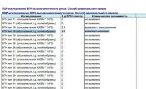 ПЦР ВПЧ 16,18 расшифровка
