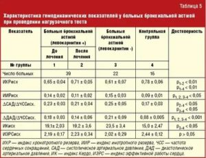 Бронхиальная астма, расшифровка показателей крови