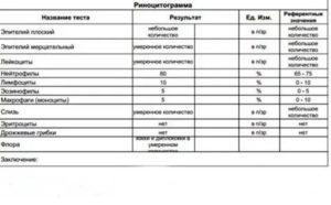 Повышенный лейкоциты в риноцитограмме
