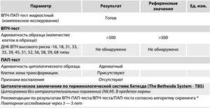 Расшифровка РАР теста