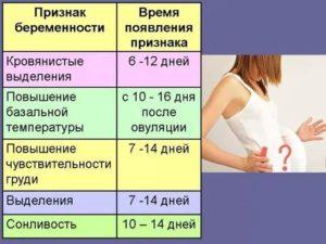Признаки беременности, тест через 3 недели