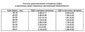 Расшифровка доплерометрии
