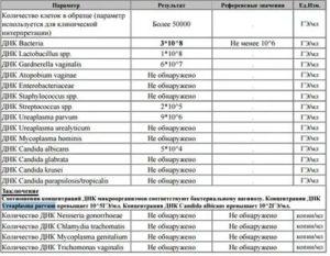 Степень критичности микроорганизмов: 1-Neisseria subflava 10^5, 2-Candida albicans 10^3