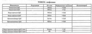 Расшифровка анализа TORCH онлайн
