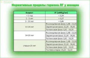 Значение гормонов АМГ, ФСГ, ЛГ