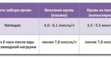Глюкоза венозной крови 5,94 у ребенка. Опасно?