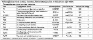Мутации генов системы гемостаза