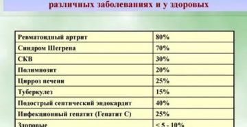 Расшифровка анализа на ревматоидный фактор