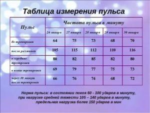 Пульс 116