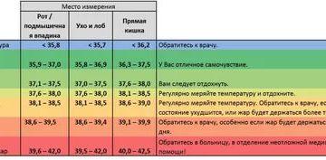 После стентирования почки держится температура 37-37,5 месяц