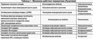 Доза лекарств улучшающие состояние при митохондриальных заболеваниях