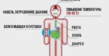 Головная боль, тошнота и пониженная температура