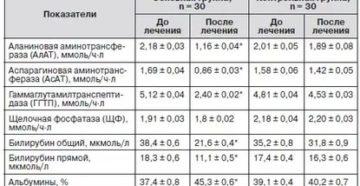 Биохимический анализ крови через 5 дней после употребления алкоголя