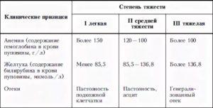 Желтуха из-за разных групп крови